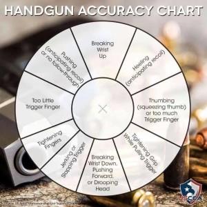 Handgun Accurcy Chart